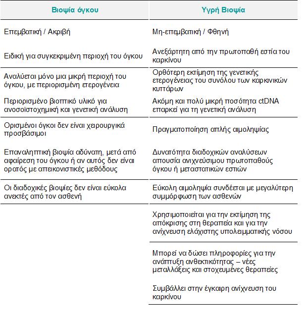 liquid vs biopsyfinal